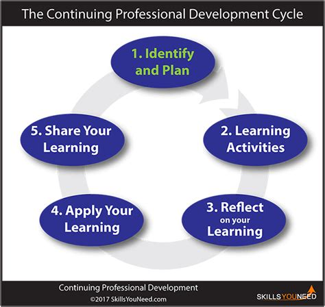 continuous professional development cpd skillsyouneed