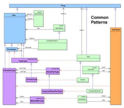 pattern specification java java ontology neo4j software development daniweb