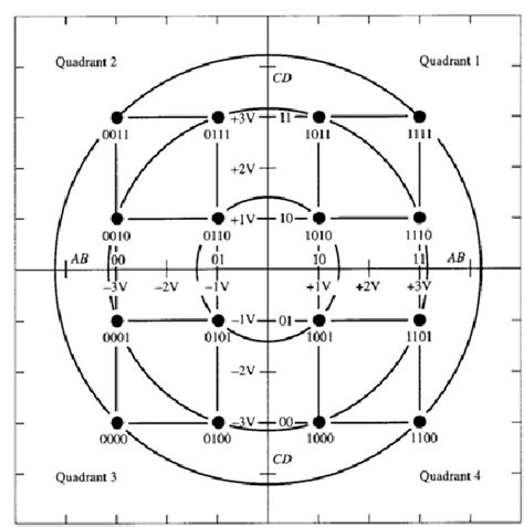 constellation diagram constellation diagram explanation choice image how to