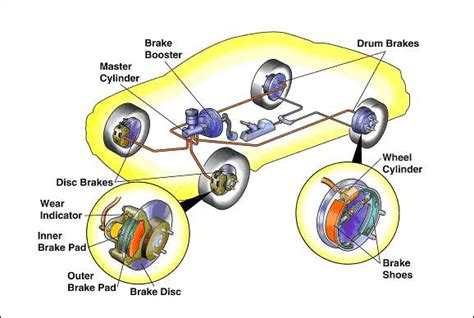 Car Types Common by Common Types Of Brake Pads You Need To Car From Japan
