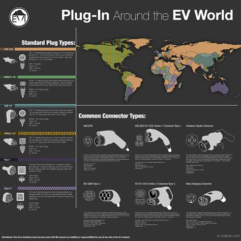 Car Connector Types by In Electric Car Connectors Plugs Infographic
