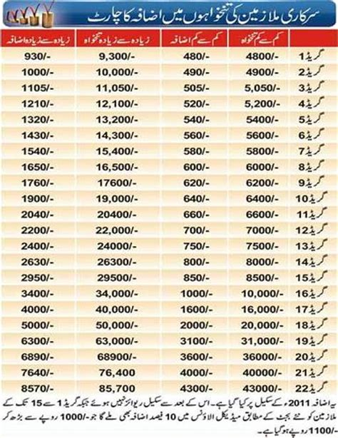 government employees salary increase chart 2014 | pakworkers