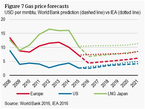 natural gas prices reached a turning point | atradius