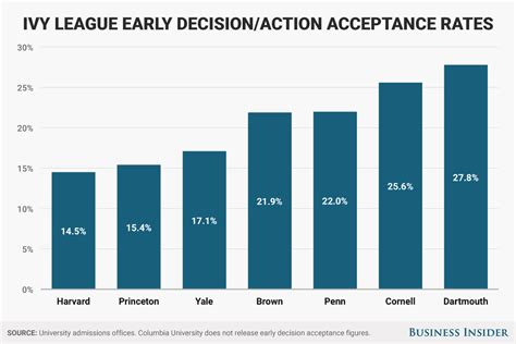 College Admission Regular Decision Dates 2020 Early Acceptance Rates To League Schools Are Drastically Higher Than Regular But The