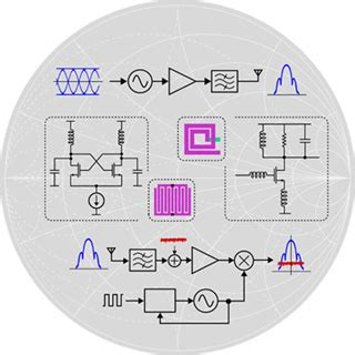 high speed communication circuits  systems electrical engineering  computer science