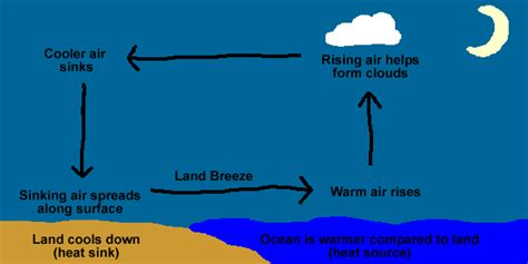 diagram of sea and land sea breezes and land breezes fly me to the moon