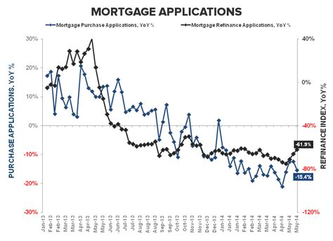 Mba Mortgage Applications Definition by Mortgage Demand Slides For Third Week In A Row