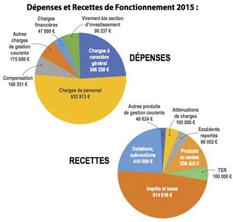 Calendrier Budget 2015 Budget 2015 Ville De Murviel L 232 S Montpellier