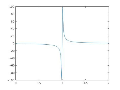 line pattern in matlab matlab tutorial part 1 1 discontinuous functions