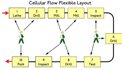 work cell layout design lean cellular manufacturing processing methods layouts