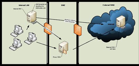 recommendations    dns forwarder  single