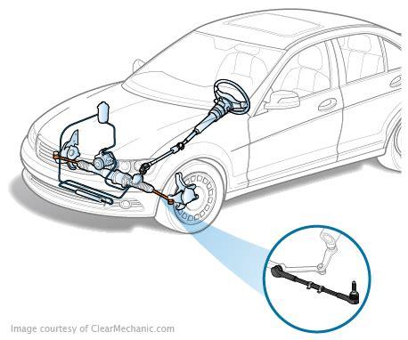 inner tie rod replacement cost repairpal estimate