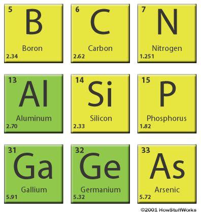 germanium vs silicon semiconductors general science the future of semiconductors
