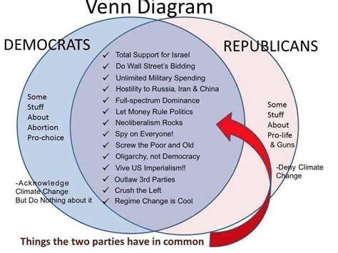 capitalism vs socialism venn diagram socialism capitalism venn diagram wiring library