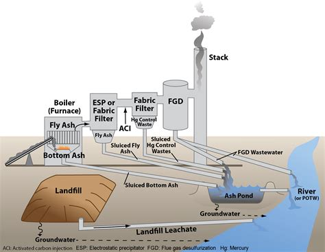 diagram of coal coal waste may cause carcinogen spikes in water
