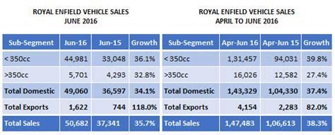 royal motors sales indian automobile sales june 2016 two wheelers capitalmind