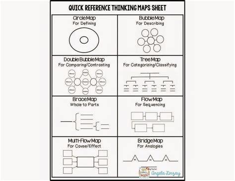 editable thinking maps