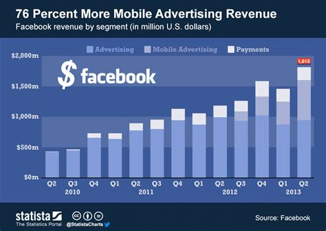 Rev Address Lookup 76 Percent More Mobile Advertising Revenue Sitepronews