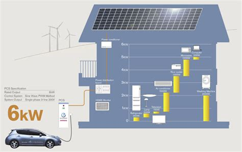 solar power supply for home vehicle to home electricity supply system nissan