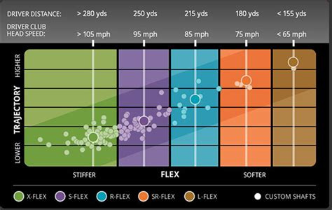 golf swing speed chart for golf club fitting ping golf g30 fairway woods golfgeardirect co uk
