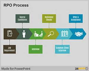 powerpoint process template using powerpoint templates to highlight recruitment