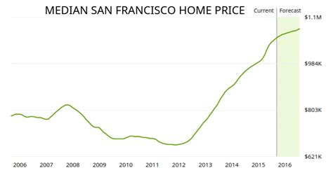 buy a house in san francisco why you should not buy a house in san francisco millennial moola