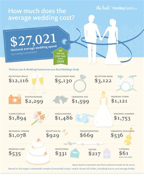 wedding budget average planning a wedding budget with a chicago wedding planner
