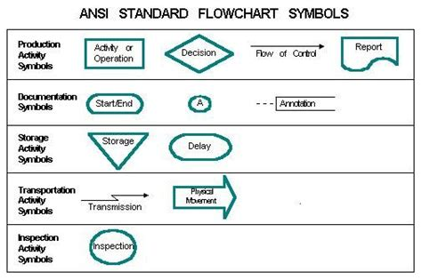 flowchart symbols and their meaning flowchart symbols and their meanings ansi standard