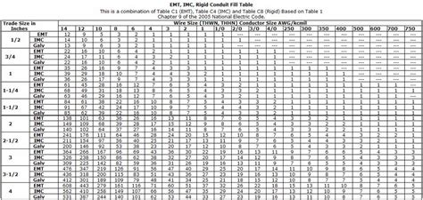 nec box fill chart nec free engine image for user manual