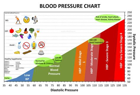 blood pressure 8 ways to lower your blood pressure