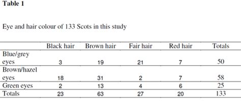 gene expression nlsy blogging eye and hair color of americans the genetics of scottish hair color variation gene