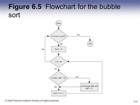 sort flowchart flowchart sort create a flowchart
