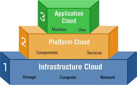 cloud computing models | tatvasoft