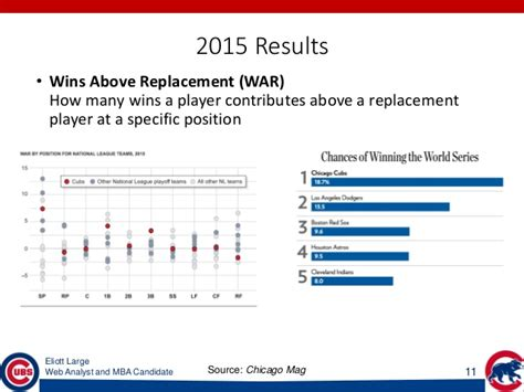 Mba Candidate Zone by Eliott Large Chicago Cubs And Data How Analytics Led To