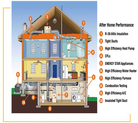 make my home how can i make my home more energy efficient home design