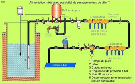 pompe pour puit 2014 installation climatisation gainable pompe pour puit