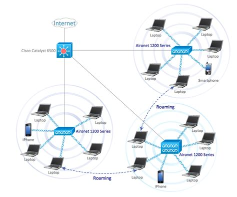 Cisco Network Exles And Templates Lan Network Template