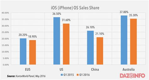 2016 phone sales newhairstylesformen2014com android demolishes ios iphone in smartphone sales shares