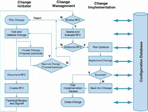 itil change management process template how a change process can benefit a company businessprocess