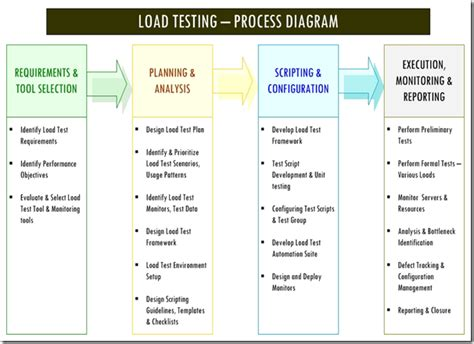 database test plan template introduction to software performance testing part 学步园