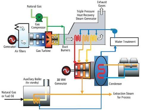 Pompa Air Mini Berbahan Bakar Bensin cogeneration pembangkit listrik paling efisien