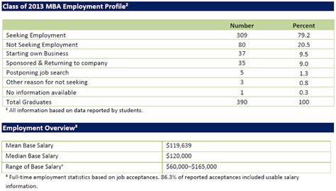 Sloan Mba Employment Report by Calling All Mit Lgo Applicants 2015 Intake Class Of 2017