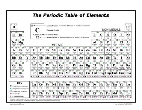 periodic table of elements with names and symbols inspirational printable periodic table of elements with