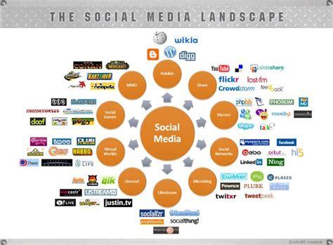 social media landscape models instagram