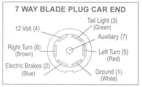 7 wire diagram pin trailer wiring wiring diagram manual