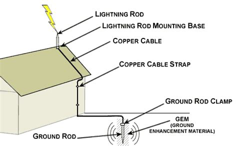 lightning rod for house atmo336 fall 2014