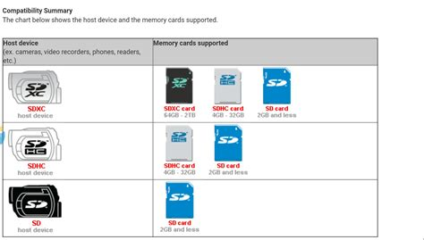 format raw file system memory card external sd should sd card be formatted before putting