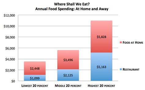 average cost of food 12 charts that show what s wrong with your diet and why