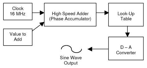 generator block diagram block diagram maker the wiring diagram readingrat net