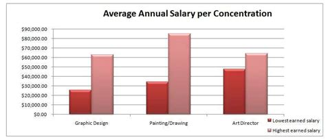 architectural design job outlook